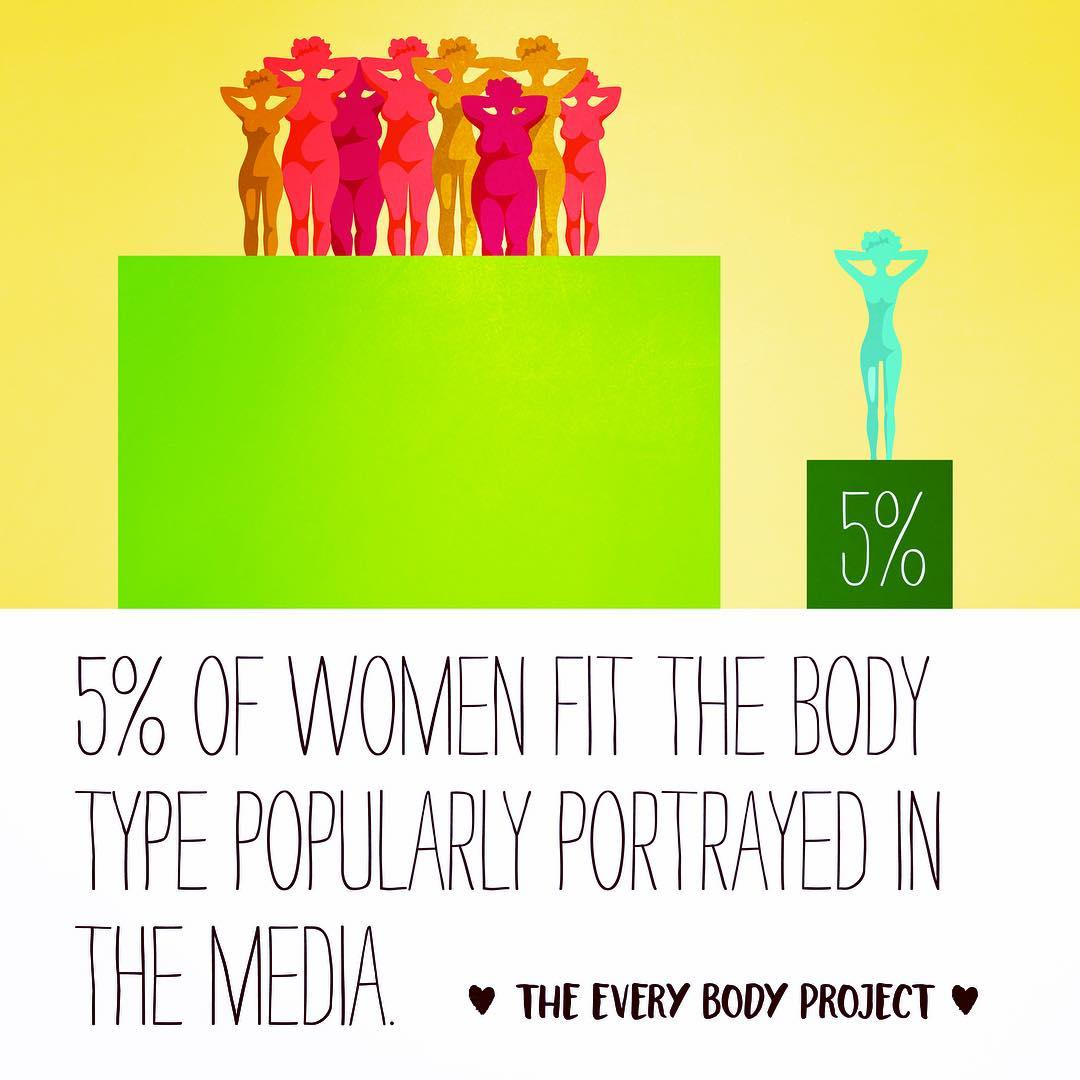 Only 5% of women naturally have the body type the media had declared as ideal! Yet 91% of women have resorted to dieting to achieve
