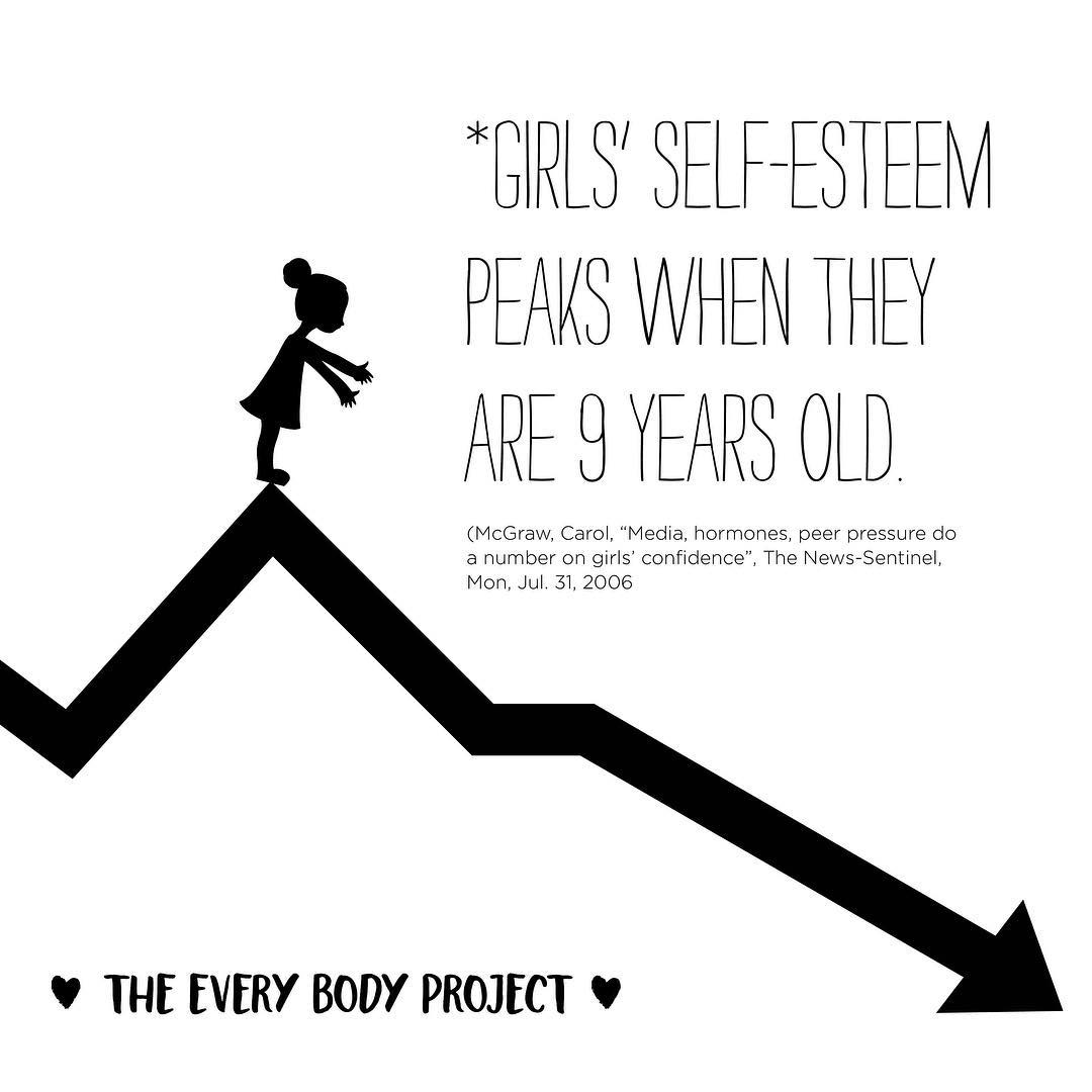 "This is such an alarming statistic. It bums me out that young girls are already feeling pressure to have a ""perfect body."" Do you remember"